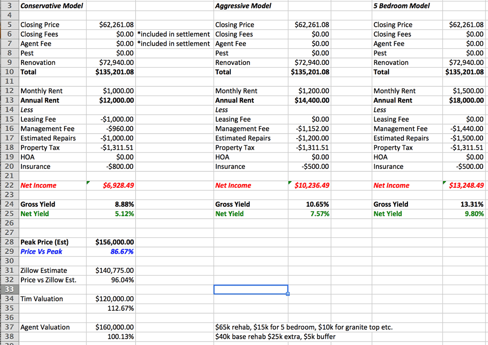 tim property investment projections
