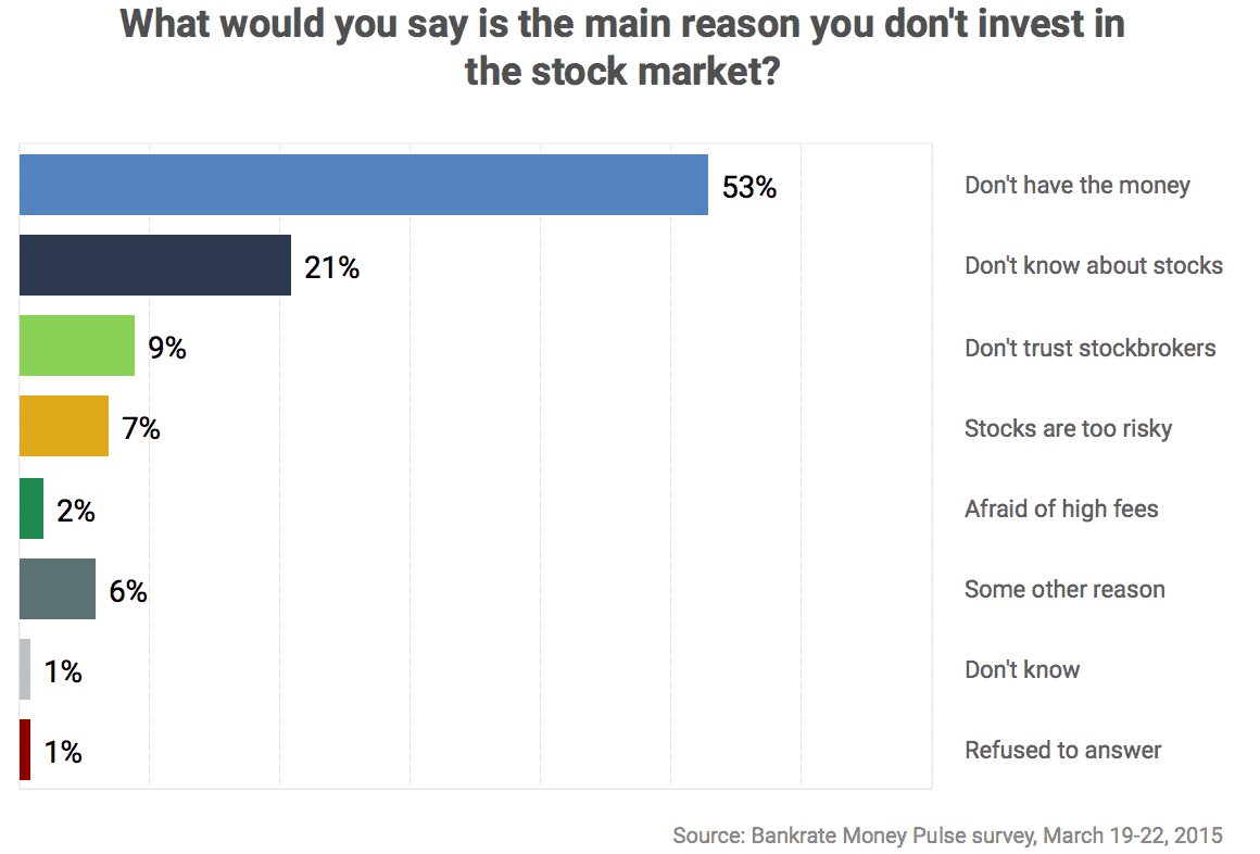 reasons-why-people-dont-invest