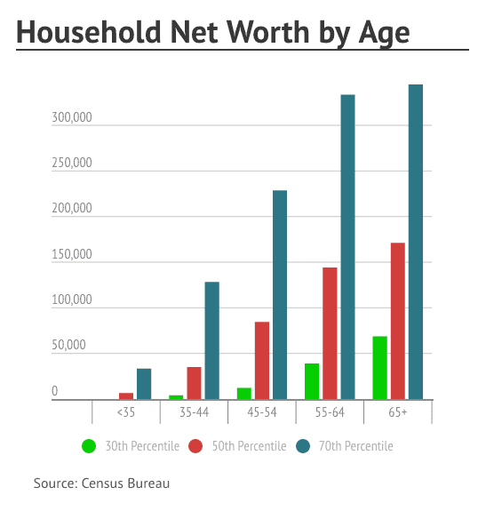 household net worth by age
